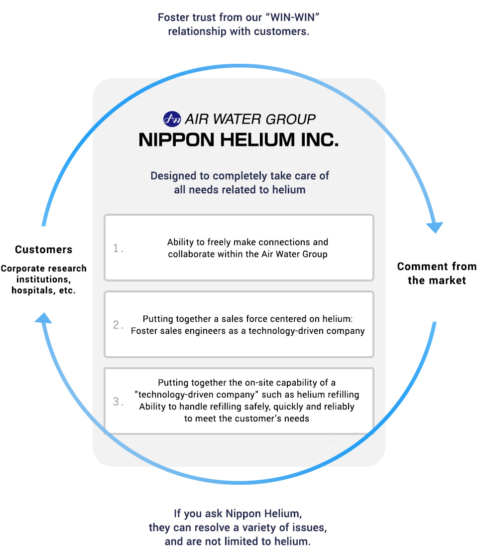 Business Model of Nippon Helium