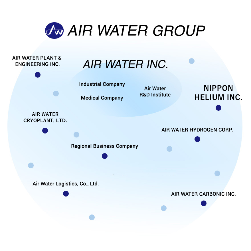 Air Water Group