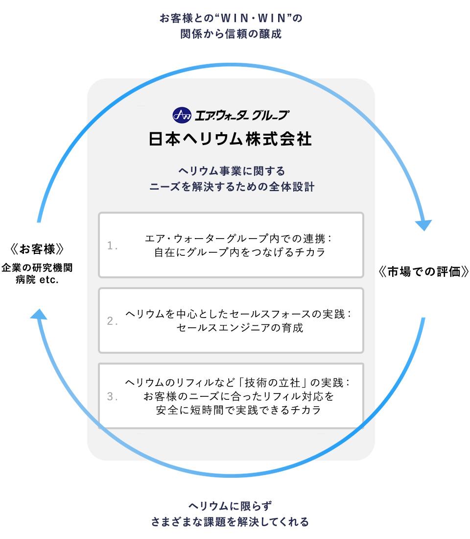 日本ヘリウムのビジネスモデル